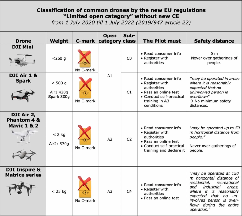 Classification of common drones