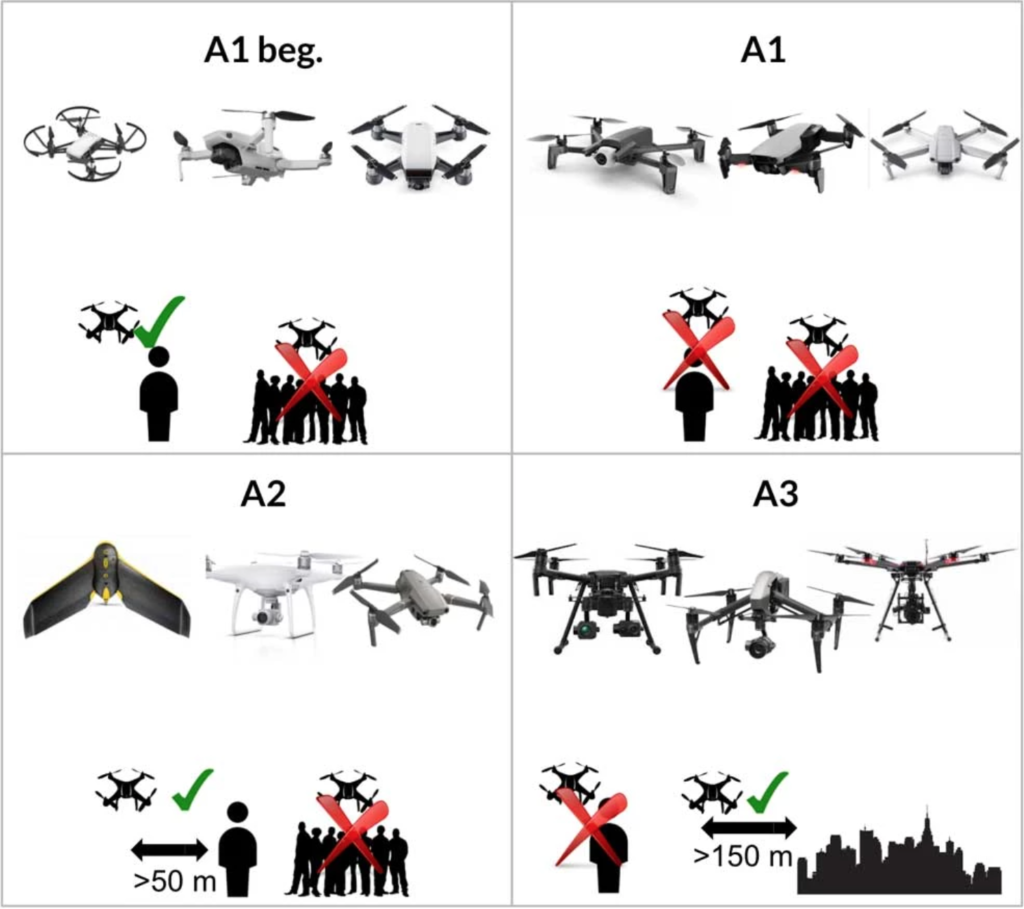 Transition period: classification of common drones